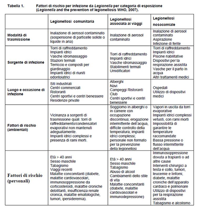 fattori_rischio_legionella